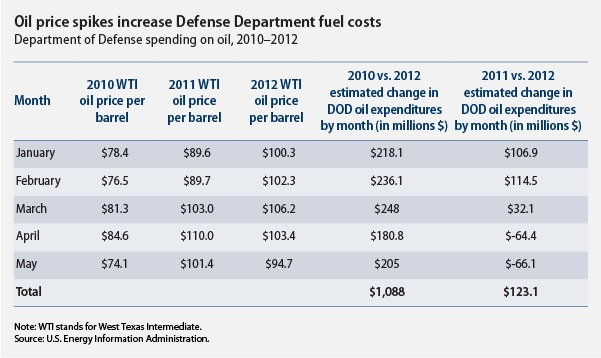 Oil price spikes increase Defense Department fuel costs
