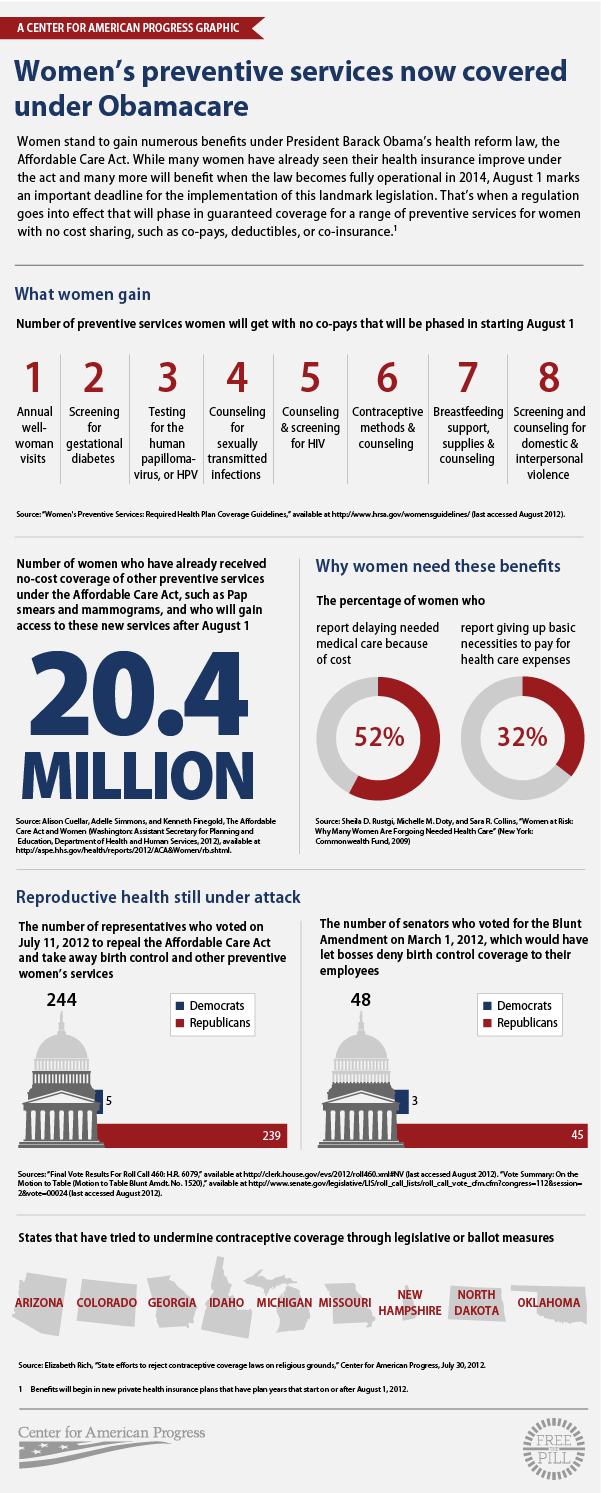 Health care in women