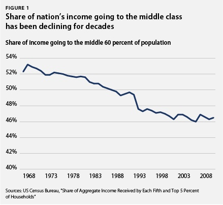 Share of nation's income going to the middle class has been declining for decades