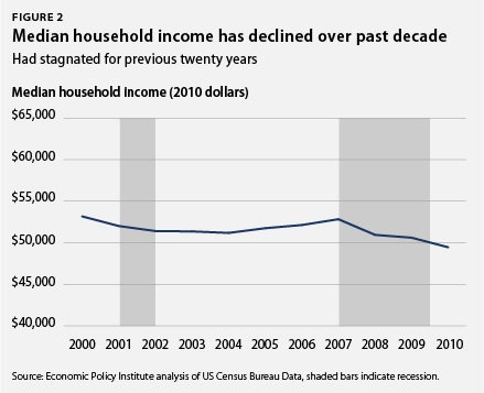 Median household income has declined over past decade