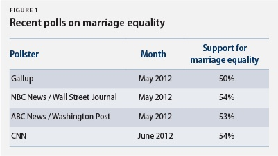 Recent polls on marriage equality