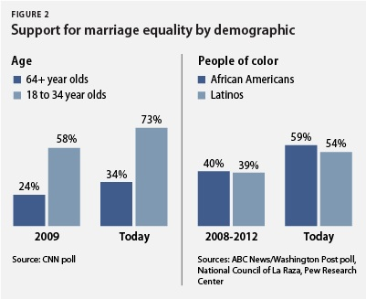 Support for marriage equailty by demographic