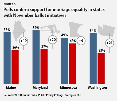 Polls confirm support for marriage equality in states with November ballot initiatives