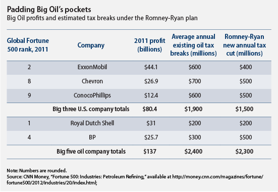 Padding Big Oil's pockets