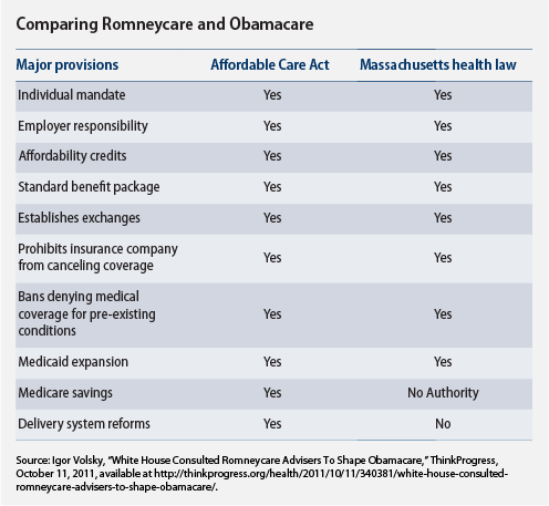 Comparing Romneycare and Obamacare