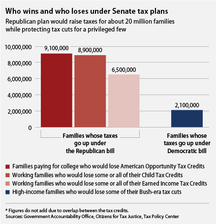 Tax plans graphic