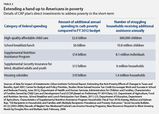 extending a hand up to Americans in poverty
