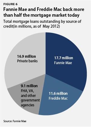 What Loans Are Backed By Fannie Mae R N Eri I