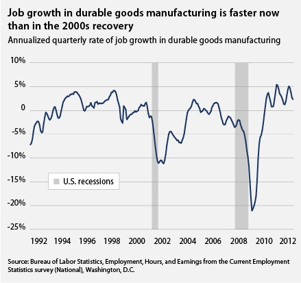 Job growth in durable goods manufacturing is faster now than in the 2000s recovery