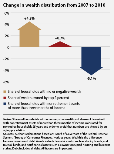 the change in wealth distribution