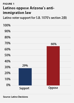 Latinos oppose Arizona's anti-immigration law