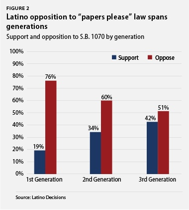 "Latino opposition to ""paper's please"" law spans generations"