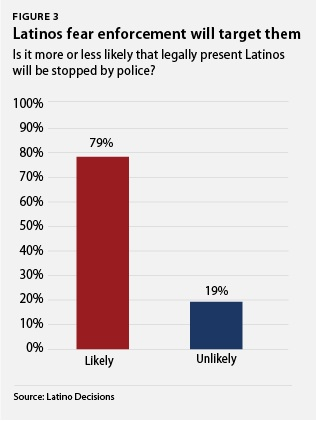 Latinos fear enforcement will target them