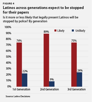 Latinos across generations expect to be stopped for their papers