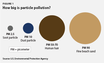 Soot Pollution 101 Center for American Progress