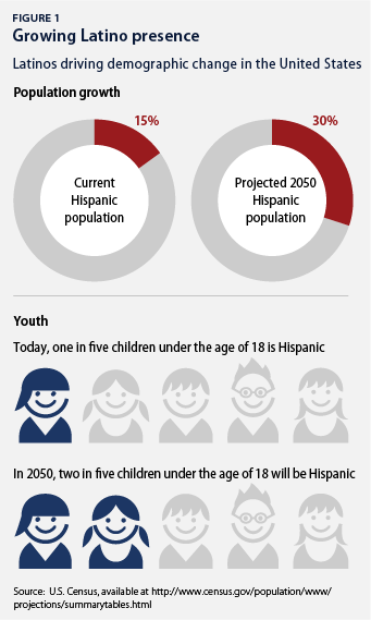 growing latino presence