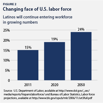 changing face of U.S. labor force