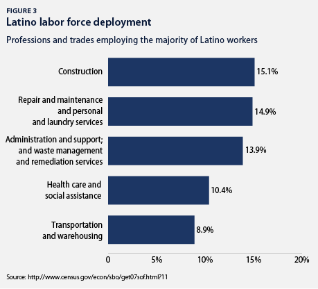 latino labor force deployment