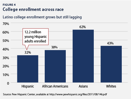 college enrollment across race