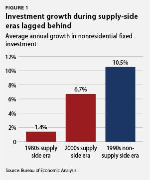 Investment growth during supply-side eras lagged behind eras lagged behind