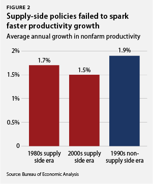 Supply-side policies failed to spark faster productivity growth faster productivity growth