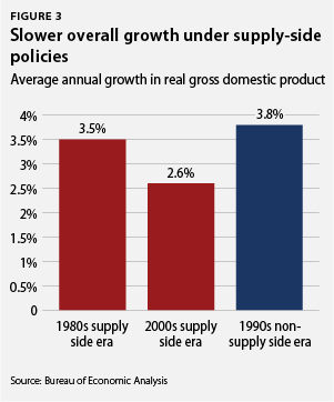 slower overall growth under supply-side policies