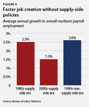 Faster job creation without supply-side policies