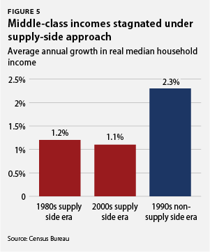 Middle-class incomes stagnated under middle-class incomes stagnated under the supply-side approach