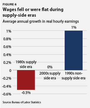 Wages fell or were flat during supply-side era