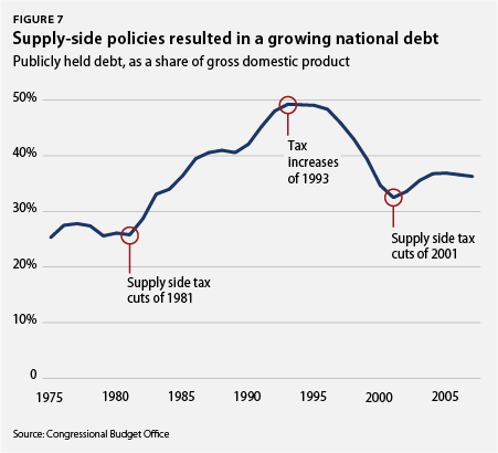 Supply-side policies resulted in a growing national debt